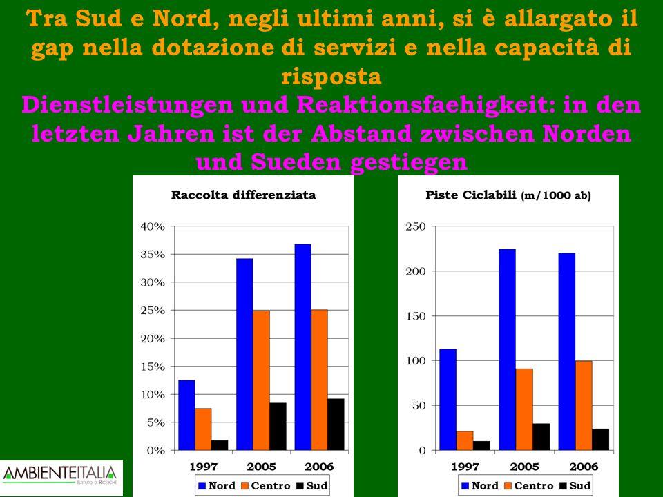Tra Sud e Nord, negli ultimi anni, si è allargato il gap nella dotazione di servizi e nella capacità di risposta Dienstleistungen und Reaktionsfaehigk