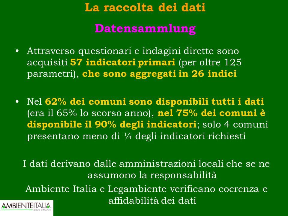 La raccolta dei dati Datensammlung Attraverso questionari e indagini dirette sono acquisiti 57 indicatori primari (per oltre 125 parametri), che sono aggregati in 26 indici Nel 62% dei comuni sono disponibili tutti i dati (era il 65% lo scorso anno), nel 75% dei comuni è disponibile il 90% degli indicatori ; solo 4 comuni presentano meno di ¼ degli indicatori richiesti I dati derivano dalle amministrazioni locali che se ne assumono la responsabilità Ambiente Italia e Legambiente verificano coerenza e affidabilità dei dati
