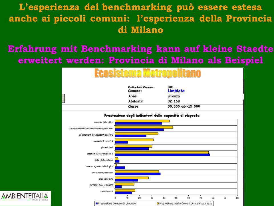 Lesperienza del benchmarking può essere estesa anche ai piccoli comuni: lesperienza della Provincia di Milano Erfahrung mit Benchmarking kann auf klei