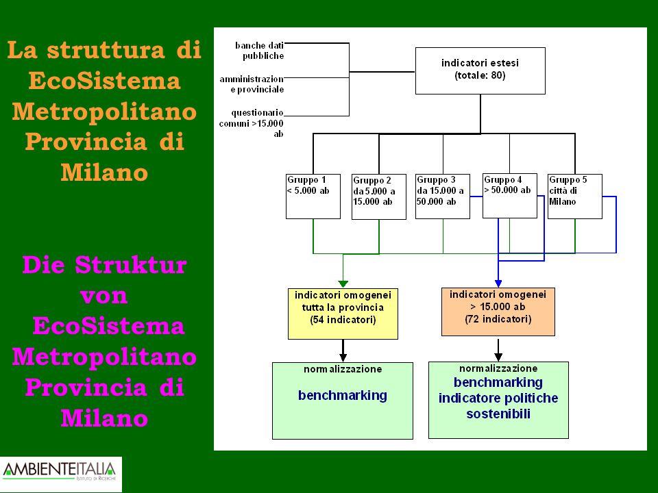 La struttura di EcoSistema Metropolitano Provincia di Milano Die Struktur von EcoSistema Metropolitano Provincia di Milano