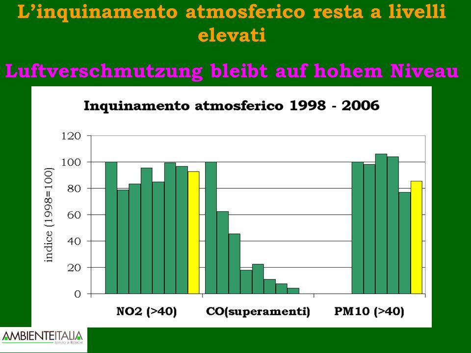 Linquinamento atmosferico resta a livelli elevati Luftverschmutzung bleibt auf hohem Niveau
