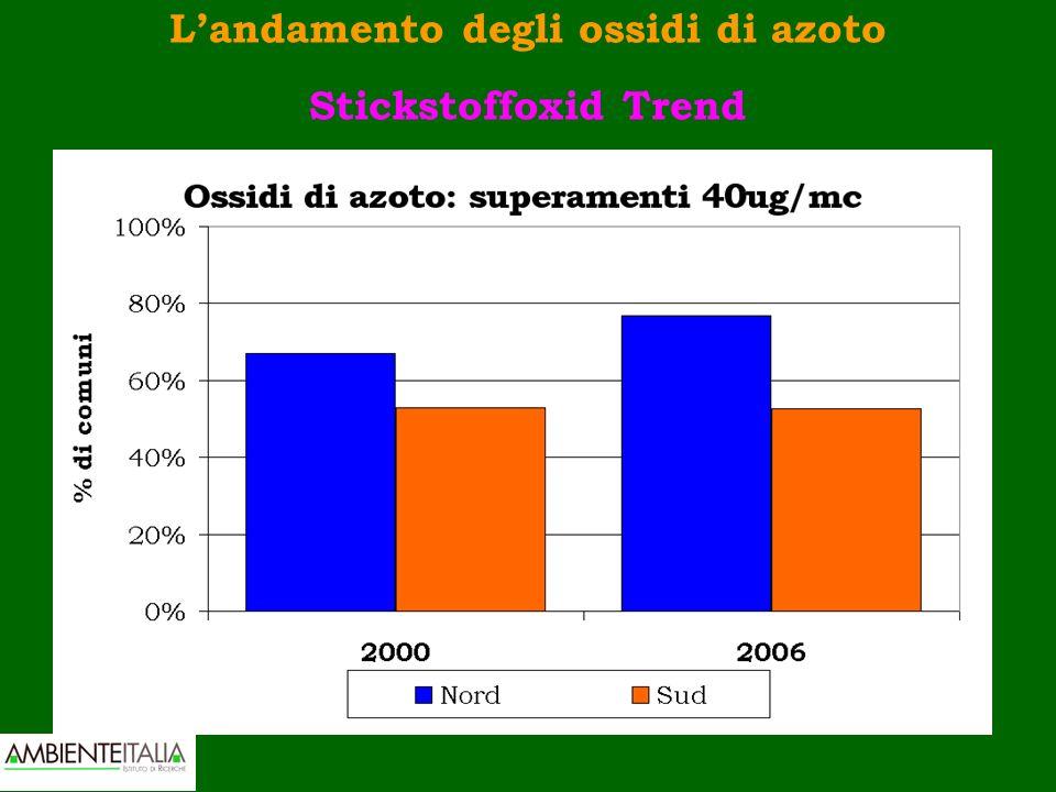 Landamento degli ossidi di azoto Stickstoffoxid Trend
