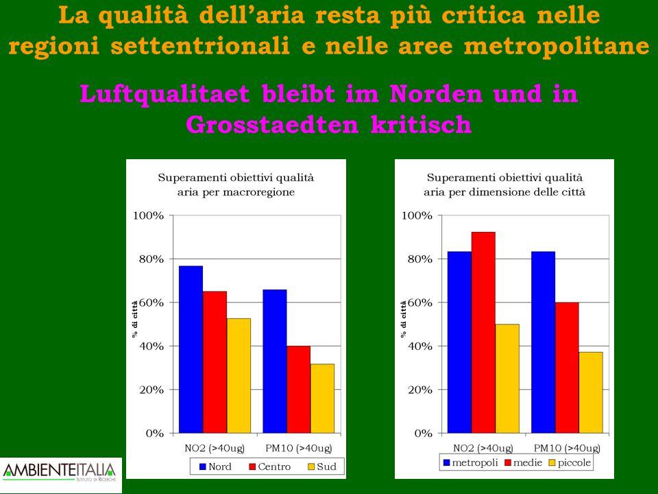 La qualità dellaria resta più critica nelle regioni settentrionali e nelle aree metropolitane Luftqualitaet bleibt im Norden und in Grosstaedten kritisch