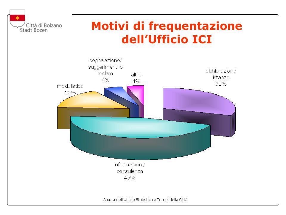 A cura dellUfficio Statistica e Tempi della Città Motivi di frequentazione dellUfficio ICI