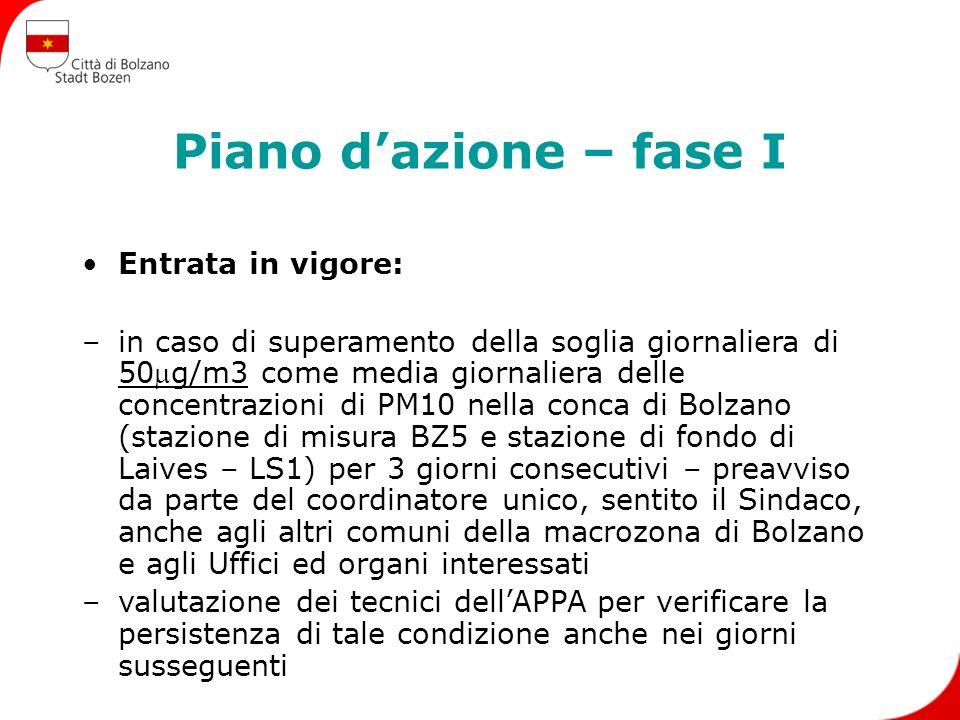 Piano dazione – fase I Entrata in vigore: –in caso di superamento della soglia giornaliera di 50g/m3 come media giornaliera delle concentrazioni di PM10 nella conca di Bolzano (stazione di misura BZ5 e stazione di fondo di Laives – LS1) per 3 giorni consecutivi – preavviso da parte del coordinatore unico, sentito il Sindaco, anche agli altri comuni della macrozona di Bolzano e agli Uffici ed organi interessati –valutazione dei tecnici dellAPPA per verificare la persistenza di tale condizione anche nei giorni susseguenti