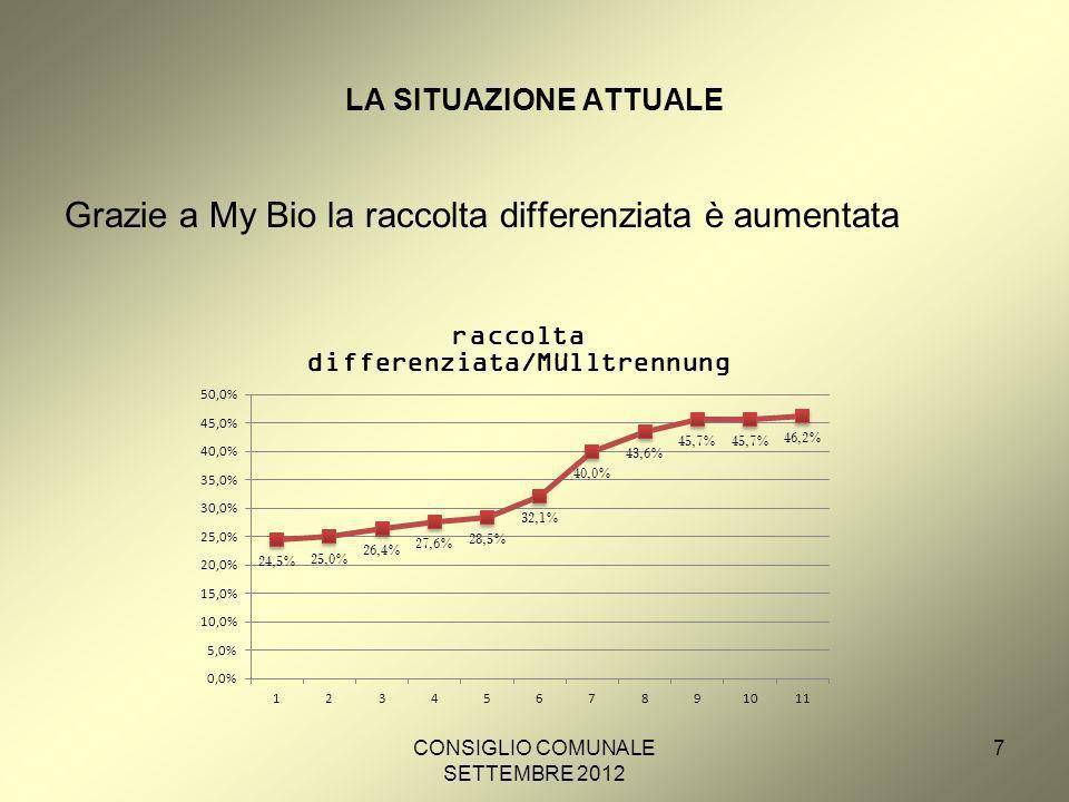 CONSIGLIO COMUNALE SETTEMBRE 2012 7 LA SITUAZIONE ATTUALE Grazie a My Bio la raccolta differenziata è aumentata