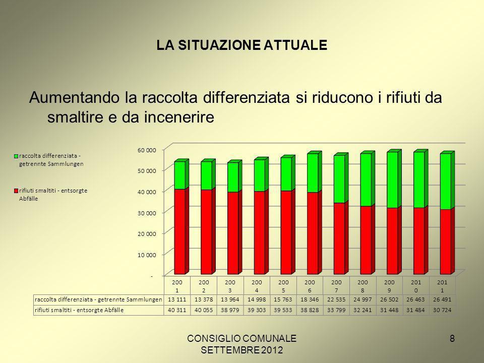 CONSIGLIO COMUNALE SETTEMBRE 2012 9 LA SITUAZIONE ATTUALE Rispetto agli obiettivi del piano provinciale carta e cartone70% vetro70% metalli50% organico40%
