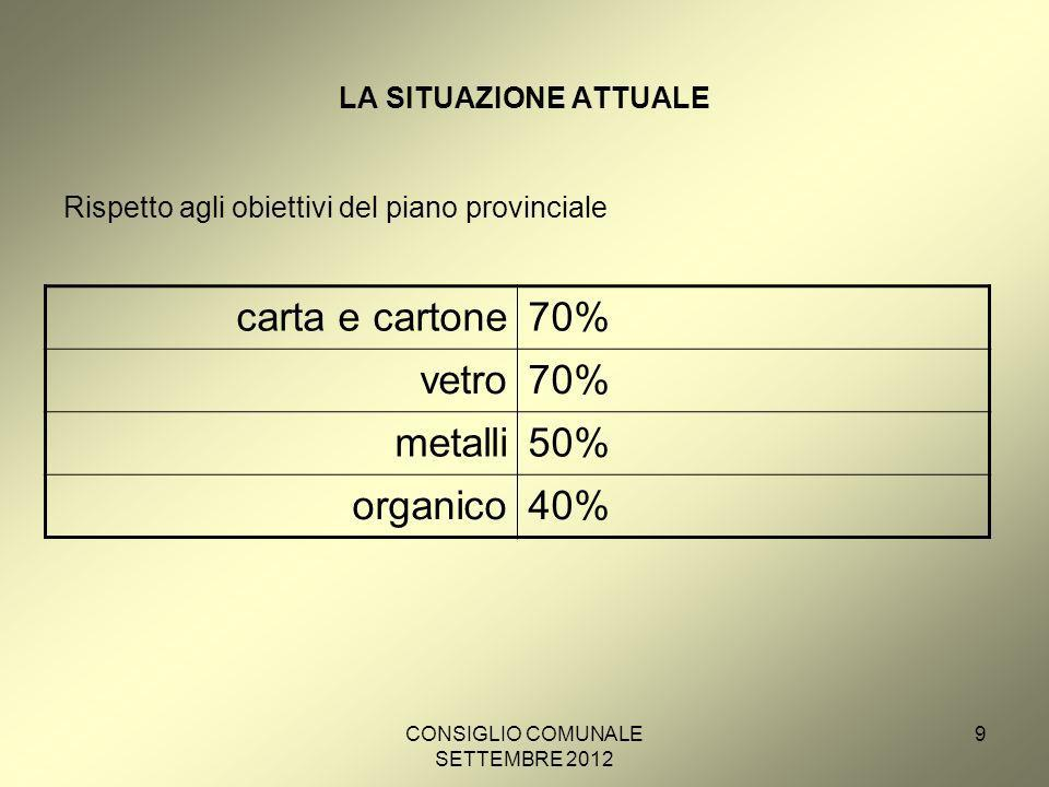 CONSIGLIO COMUNALE SETTEMBRE 2012 10 LA SITUAZIONE ATTUALE La raccolta differenziata a Bolzano nel 2011 carta e cartone65% da migliorare vetro72% metalli30% organico37% da migliorare verde60% plastica16%
