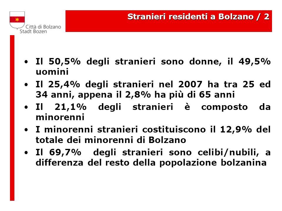 Stranieri residenti a Bolzano / 2 Il 50,5% degli stranieri sono donne, il 49,5% uomini Il 25,4% degli stranieri nel 2007 ha tra 25 ed 34 anni, appena il 2,8% ha più di 65 anni Il 21,1% degli stranieri è composto da minorenni I minorenni stranieri costituiscono il 12,9% del totale dei minorenni di Bolzano Il 69,7% degli stranieri sono celibi/nubili, a differenza del resto della popolazione bolzanina