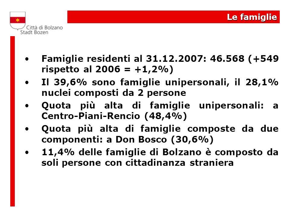 Le famiglie Famiglie residenti al 31.12.2007: 46.568 (+549 rispetto al 2006 = +1,2%) Il 39,6% sono famiglie unipersonali, il 28,1% nuclei composti da 2 persone Quota più alta di famiglie unipersonali: a Centro-Piani-Rencio (48,4%) Quota più alta di famiglie composte da due componenti: a Don Bosco (30,6%) 11,4% delle famiglie di Bolzano è composto da soli persone con cittadinanza straniera