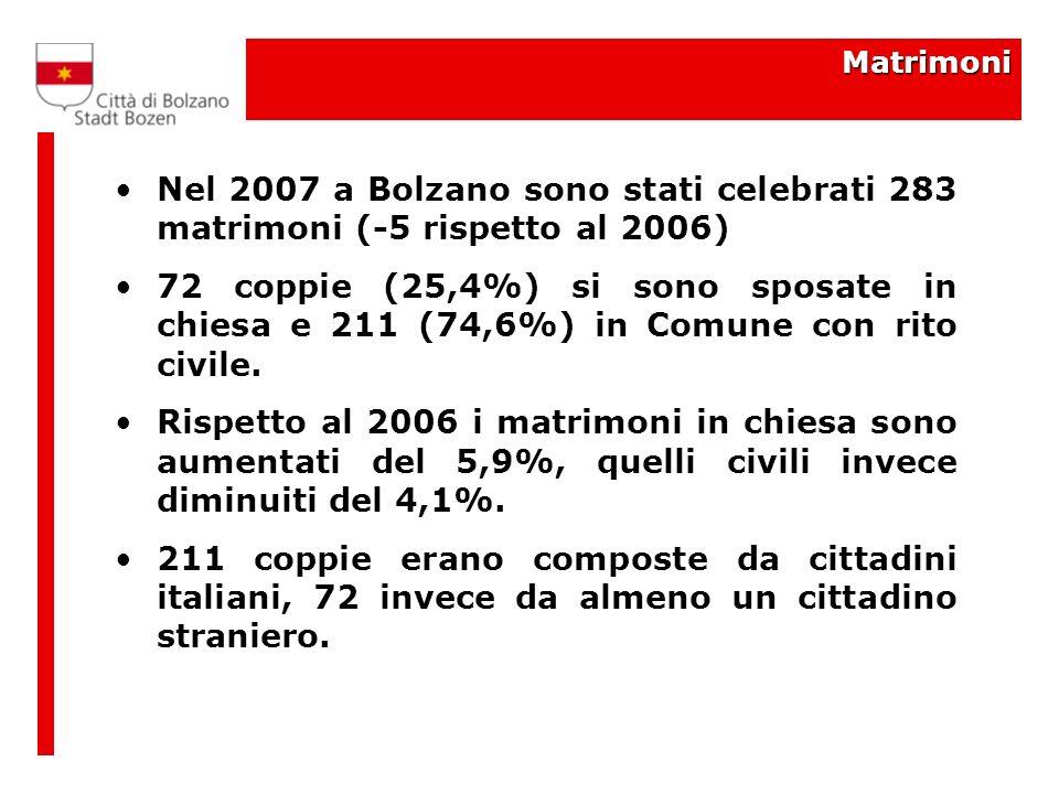 Matrimoni Nel 2007 a Bolzano sono stati celebrati 283 matrimoni (-5 rispetto al 2006) 72 coppie (25,4%) si sono sposate in chiesa e 211 (74,6%) in Comune con rito civile.