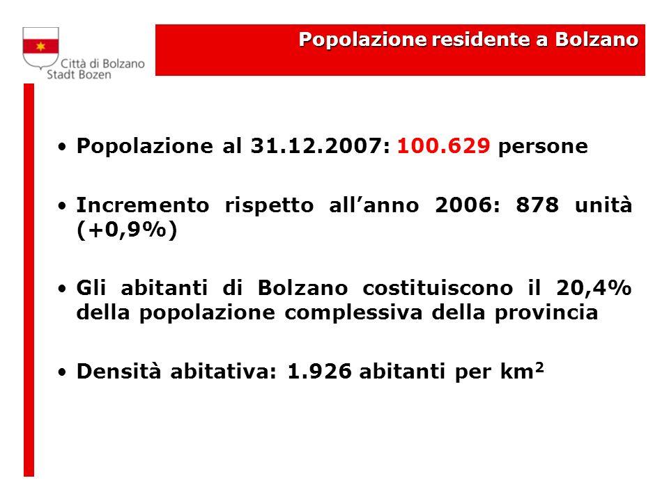 Popolazione residente a Bolzano Popolazione al 31.12.2007: 100.629 persone Incremento rispetto allanno 2006: 878 unità (+0,9%) Gli abitanti di Bolzano costituiscono il 20,4% della popolazione complessiva della provincia Densità abitativa: 1.926 abitanti per km 2