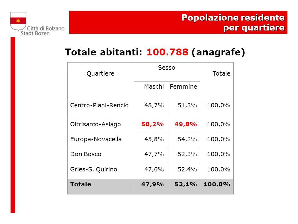 Popolazione residente per quartiere Totale abitanti: 100.788 (anagrafe) Quartiere Sesso Totale MaschiFemmine Centro-Piani-Rencio48,7%51,3%100,0% Oltrisarco-Aslago50,2%49,8%100,0% Europa-Novacella45,8%54,2%100,0% Don Bosco47,7%52,3%100,0% Gries-S.