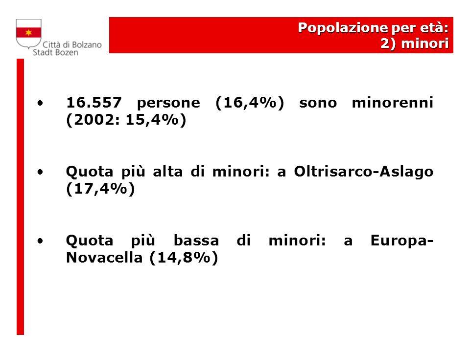 Popolazione per età: 2) minori 16.557 persone (16,4%) sono minorenni (2002: 15,4%) Quota più alta di minori: a Oltrisarco-Aslago (17,4%) Quota più bassa di minori: a Europa- Novacella (14,8%)
