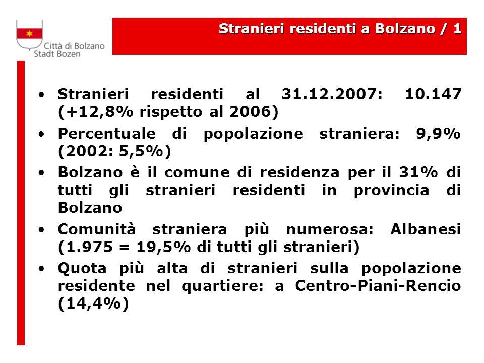 Stranieri residenti a Bolzano / 1 Stranieri residenti al 31.12.2007: 10.147 (+12,8% rispetto al 2006) Percentuale di popolazione straniera: 9,9% (2002: 5,5%) Bolzano è il comune di residenza per il 31% di tutti gli stranieri residenti in provincia di Bolzano Comunità straniera più numerosa: Albanesi (1.975 = 19,5% di tutti gli stranieri) Quota più alta di stranieri sulla popolazione residente nel quartiere: a Centro-Piani-Rencio (14,4%)