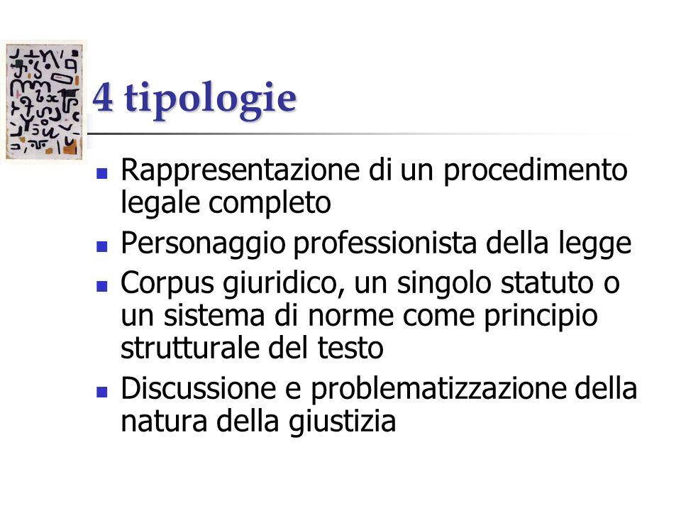 4 tipologie Rappresentazione di un procedimento legale completo Personaggio professionista della legge Corpus giuridico, un singolo statuto o un sistema di norme come principio strutturale del testo Discussione e problematizzazione della natura della giustizia
