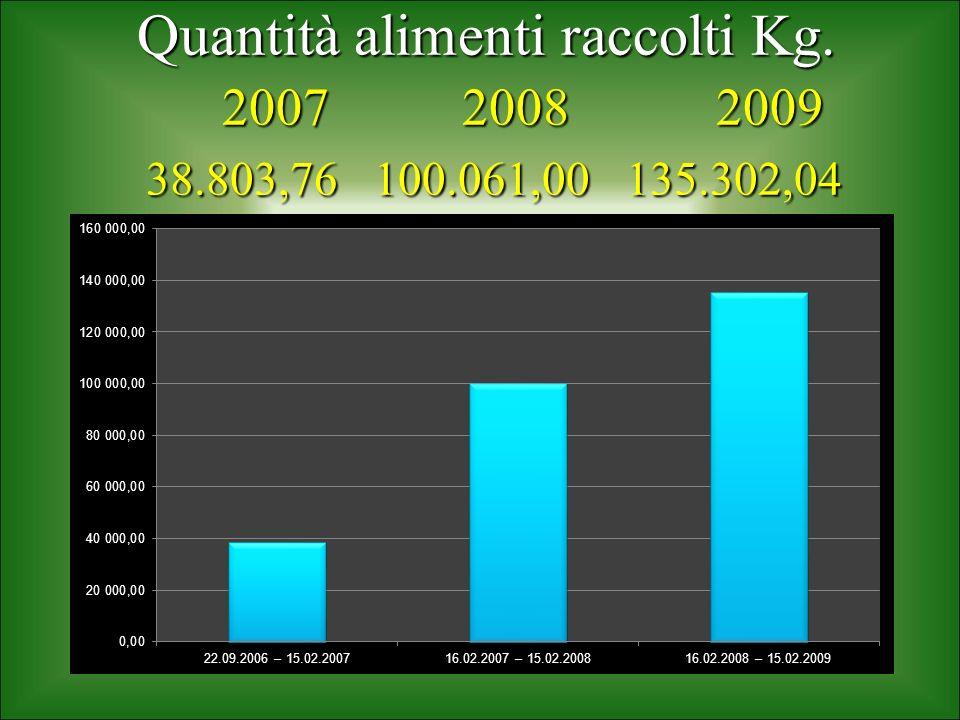 Quantità alimenti raccolti Kg. 2007 2008 2009 38.803,76 100.061,00 135.302,04