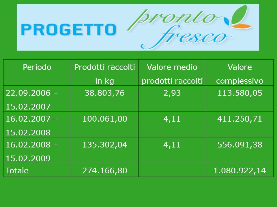 Periodo Prodotti raccolti in kg Valore medio prodotti raccolti Valore complessivo 22.09.2006 – 15.02.2007 38.803,762,93113.580,05 16.02.2007 – 15.02.2