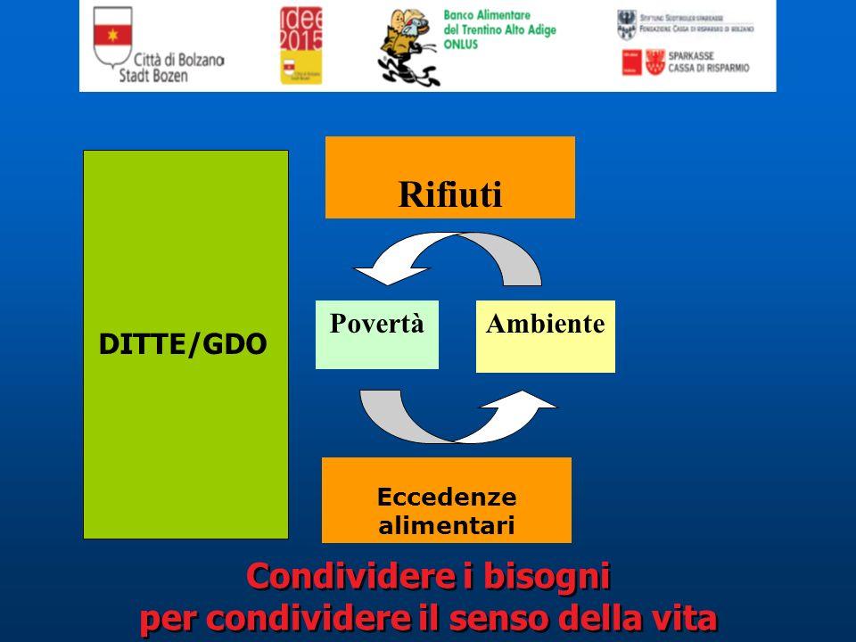 PovertàAmbiente Eccedenze alimentari Rifiuti DITTE/GDO Condividere i bisogni per condividere il senso della vita Condividere i bisogni per condividere