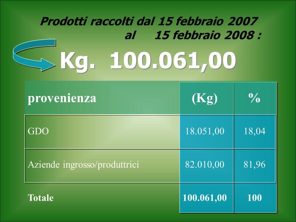 Prodotti raccolti dal 15 febbraio 2007 al15 febbraio 2008 : Kg. 100.061,00 provenienza(Kg)% GDO18.051,0018,04 Aziende ingrosso/produttrici82.010,0081,