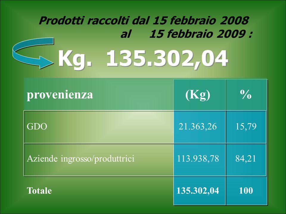 Prodotti raccolti dal 15 febbraio 2008 al15 febbraio 2009 : Kg. 135.302,04 provenienza(Kg)% GDO21.363,2615,79 Aziende ingrosso/produttrici113.938,7884