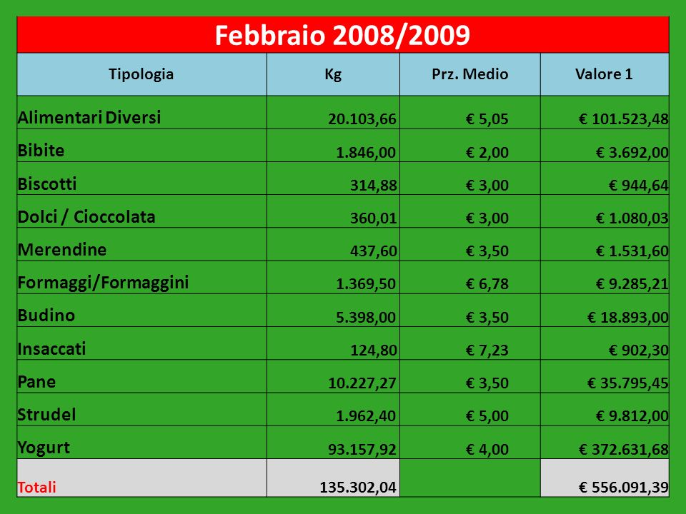 Febbraio 2008/2009 TipologiaKgPrz. MedioValore 1 Alimentari Diversi 20.103,66 5,05 101.523,48 Bibite 1.846,00 2,00 3.692,00 Biscotti 314,88 3,00 944,6