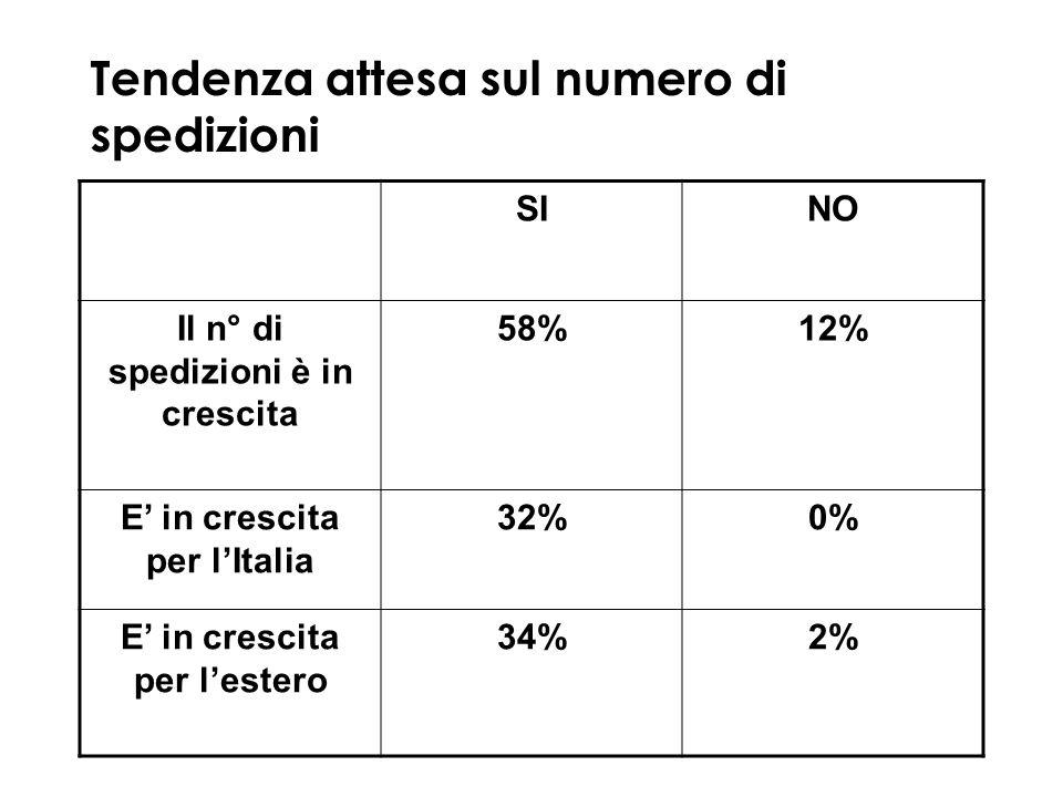 Tendenza attesa sul numero di spedizioni SINO Il n° di spedizioni è in crescita 58%12% E in crescita per lItalia 32%0% E in crescita per lestero 34%2%