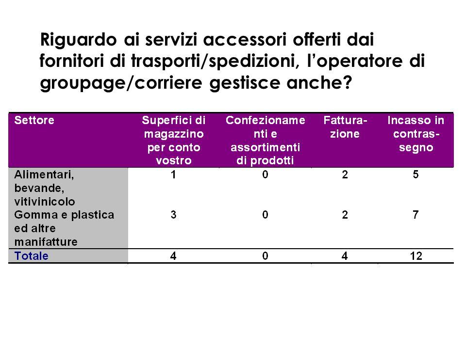 Riguardo ai servizi accessori offerti dai fornitori di trasporti/spedizioni, loperatore di groupage/corriere gestisce anche?