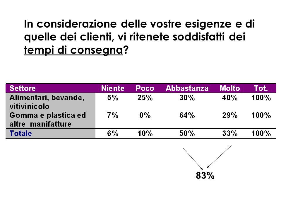 In considerazione delle vostre esigenze e di quelle dei clienti, vi ritenete soddisfatti dei tempi di consegna? 83%