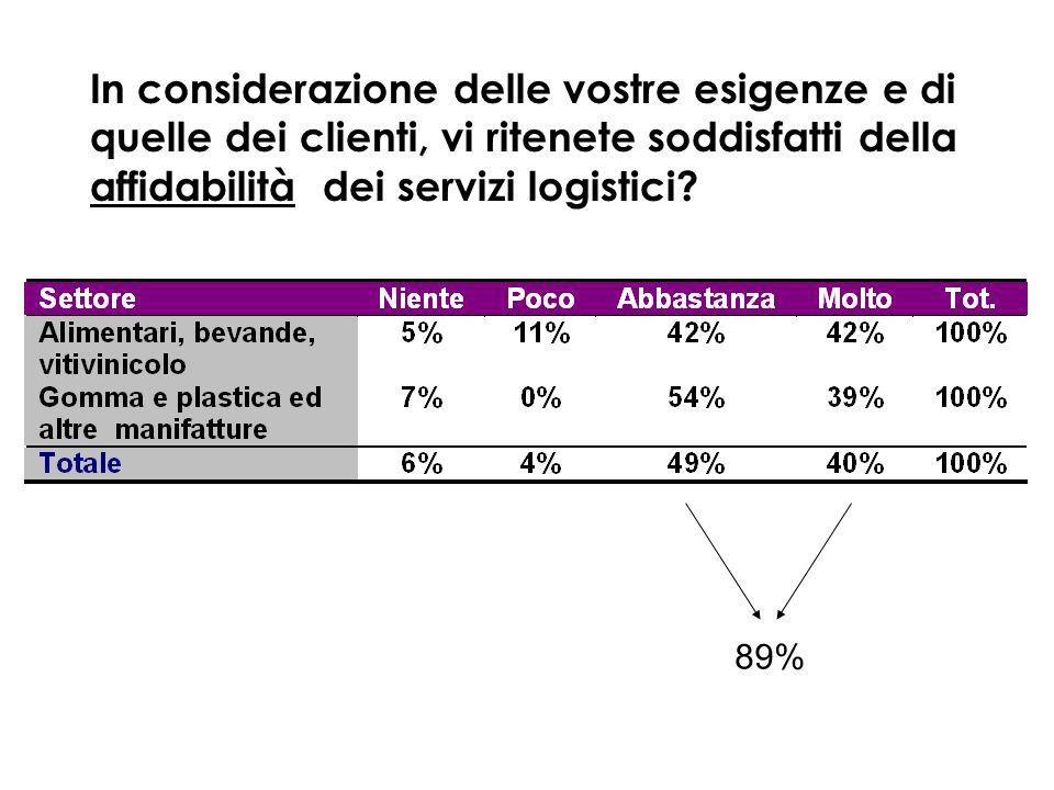 In considerazione delle vostre esigenze e di quelle dei clienti, vi ritenete soddisfatti della affidabilità dei servizi logistici? 89%