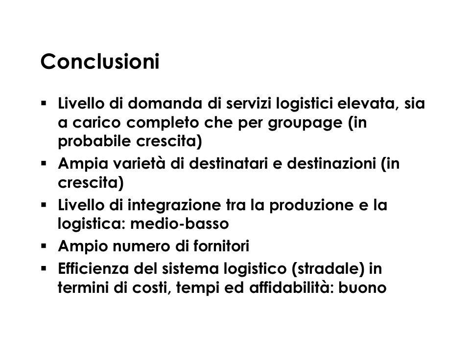 Conclusioni Livello di domanda di servizi logistici elevata, sia a carico completo che per groupage (in probabile crescita) Ampia varietà di destinata