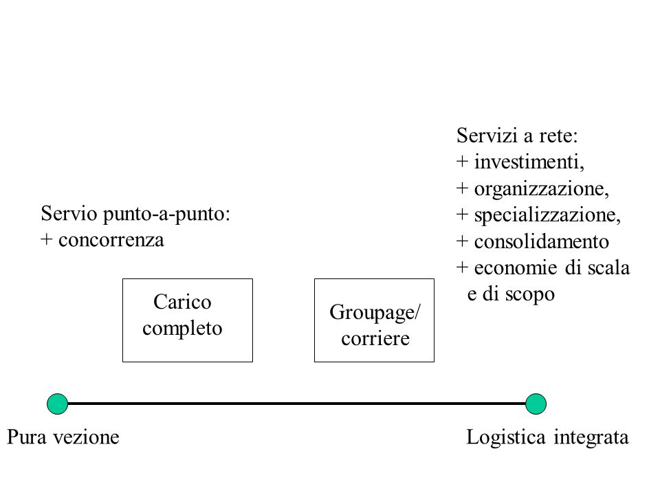 Quale tipo di invii sono prevalenti (per volume o importanza)?