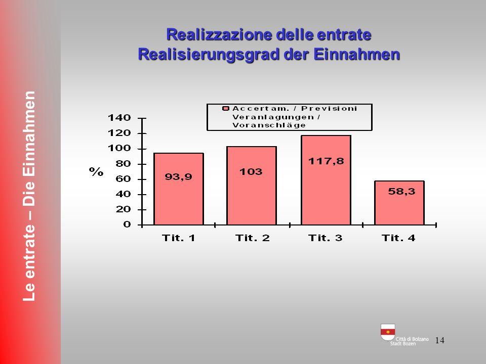 13 Grado di accertamento e di riscossione Veranlagungs- und Einhebungsgrad (ENTRATE CORRENTI) Le entrate – Die Einnahmen Si accerta + di quanto previs