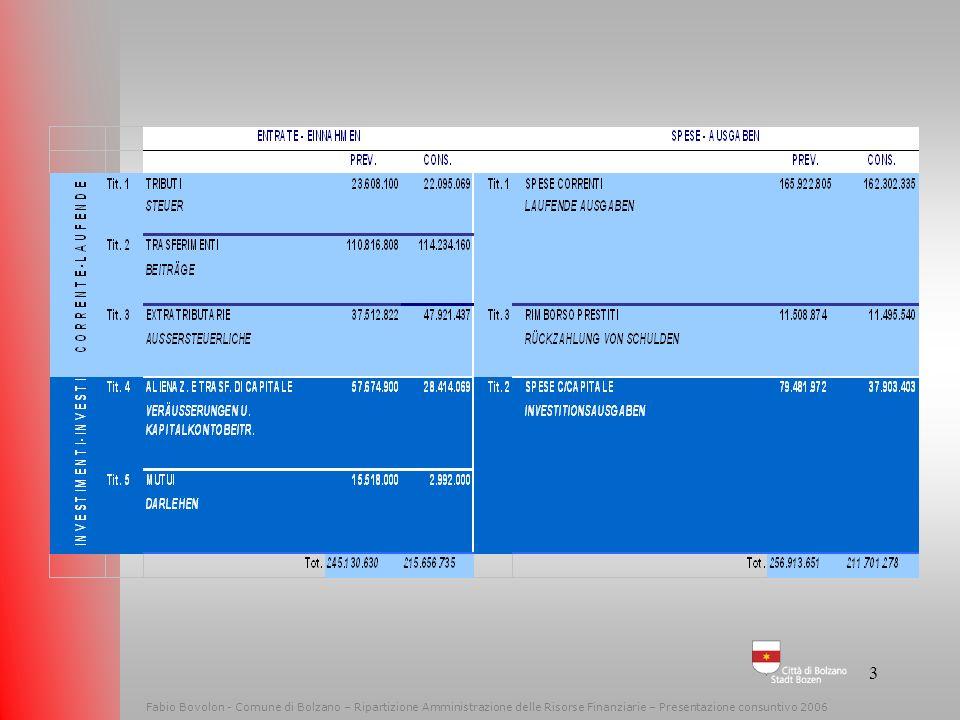 2 Fabio Bovolon - Comune di Bolzano – Ripartizione Amministrazione delle Risorse Finanziarie - 2009 ALLGEMEINE ÜBERLEGUNGEN 80% der laufenden Ausgaben