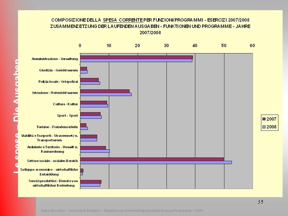 34 Fabio Bovolon - Comune di Bolzano – Ripartizione Amministrazione delle Risorse Finanziarie - 2009 Le spese – Die Ausgaben