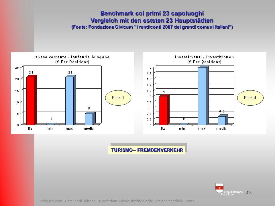 41 Fabio Bovolon - Comune di Bolzano – Ripartizione Amministrazione delle Risorse Finanziarie - 2009 Benchmark coi primi 23 capoluoghi Vergleich mit d