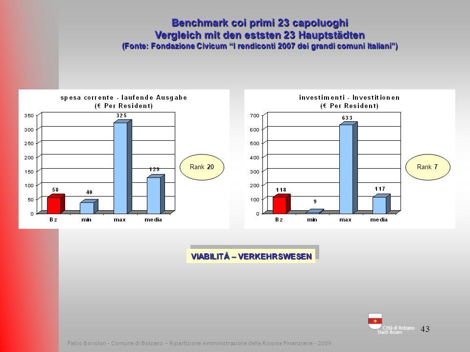 42 Fabio Bovolon - Comune di Bolzano – Ripartizione Amministrazione delle Risorse Finanziarie - 2009 Benchmark coi primi 23 capoluoghi Vergleich mit d