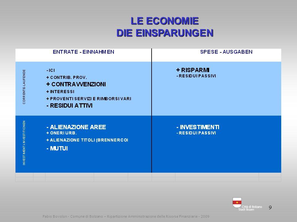 8 Fabio Bovolon - Comune di Bolzano – Ripartizione Amministrazione delle Risorse Finanziarie - 2009 LE ECONOMIE DIE EINSPARUNGEN