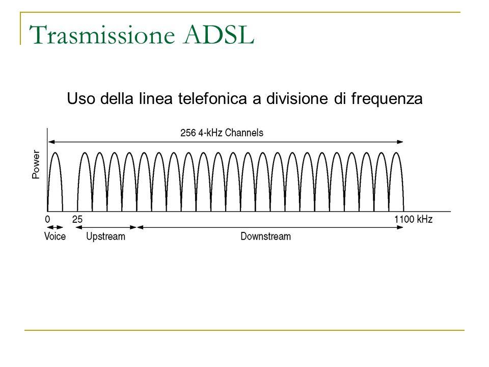 Trasmissione ADSL Uso della linea telefonica a divisione di frequenza