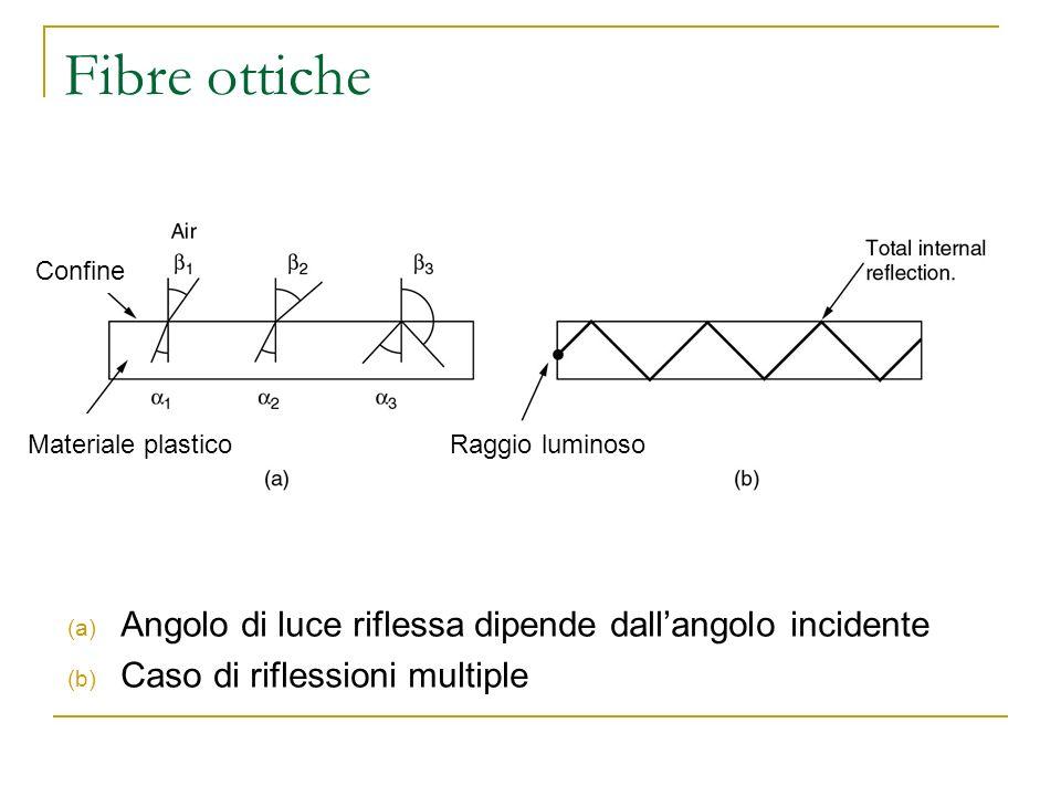 Fibre ottiche (a) Angolo di luce riflessa dipende dallangolo incidente (b) Caso di riflessioni multiple Materiale plasticoRaggio luminoso Confine