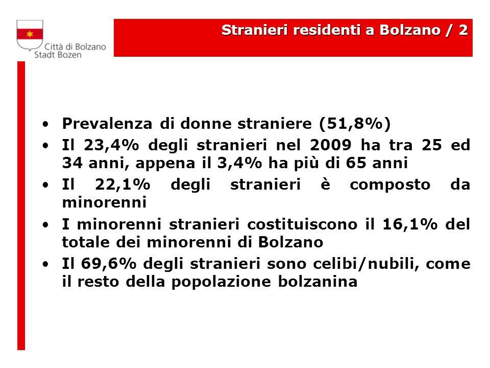 Stranieri residenti a Bolzano / 2 Prevalenza di donne straniere (51,8%) Il 23,4% degli stranieri nel 2009 ha tra 25 ed 34 anni, appena il 3,4% ha più di 65 anni Il 22,1% degli stranieri è composto da minorenni I minorenni stranieri costituiscono il 16,1% del totale dei minorenni di Bolzano Il 69,6% degli stranieri sono celibi/nubili, come il resto della popolazione bolzanina