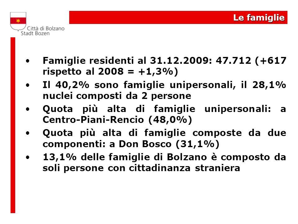 Le famiglie Famiglie residenti al 31.12.2009: 47.712 (+617 rispetto al 2008 = +1,3%) Il 40,2% sono famiglie unipersonali, il 28,1% nuclei composti da 2 persone Quota più alta di famiglie unipersonali: a Centro-Piani-Rencio (48,0%) Quota più alta di famiglie composte da due componenti: a Don Bosco (31,1%) 13,1% delle famiglie di Bolzano è composto da soli persone con cittadinanza straniera