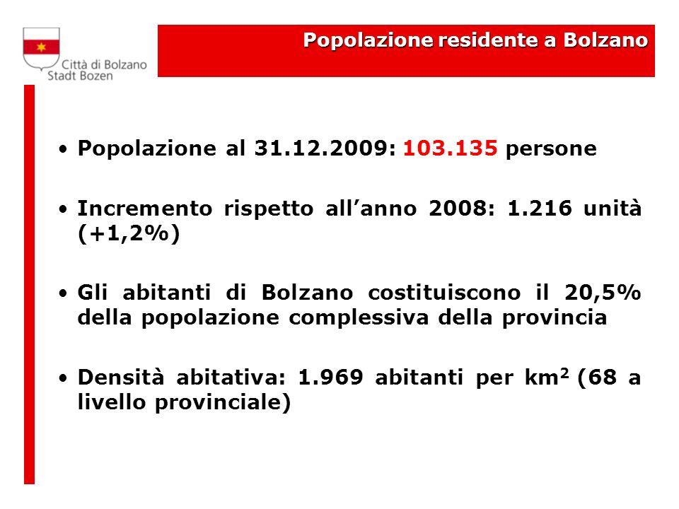 Popolazione residente a Bolzano Popolazione al 31.12.2009: 103.135 persone Incremento rispetto allanno 2008: 1.216 unità (+1,2%) Gli abitanti di Bolzano costituiscono il 20,5% della popolazione complessiva della provincia Densità abitativa: 1.969 abitanti per km 2 (68 a livello provinciale)