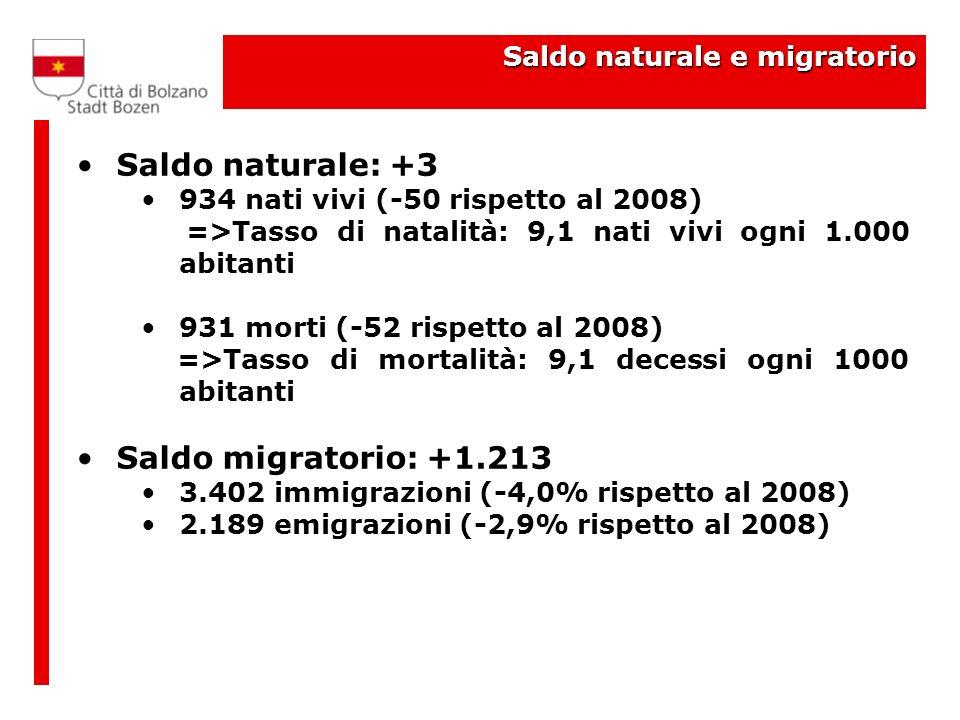 Saldo naturale e migratorio Saldo naturale: +3 934 nati vivi (-50 rispetto al 2008) =>Tasso di natalità: 9,1 nati vivi ogni 1.000 abitanti 931 morti (-52 rispetto al 2008) =>Tasso di mortalità: 9,1 decessi ogni 1000 abitanti Saldo migratorio: +1.213 3.402 immigrazioni (-4,0% rispetto al 2008) 2.189 emigrazioni (-2,9% rispetto al 2008)