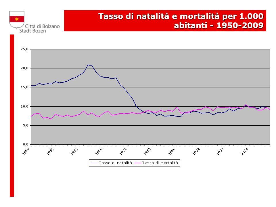 Tasso di natalità e mortalità per 1.000 abitanti - 1950-2009