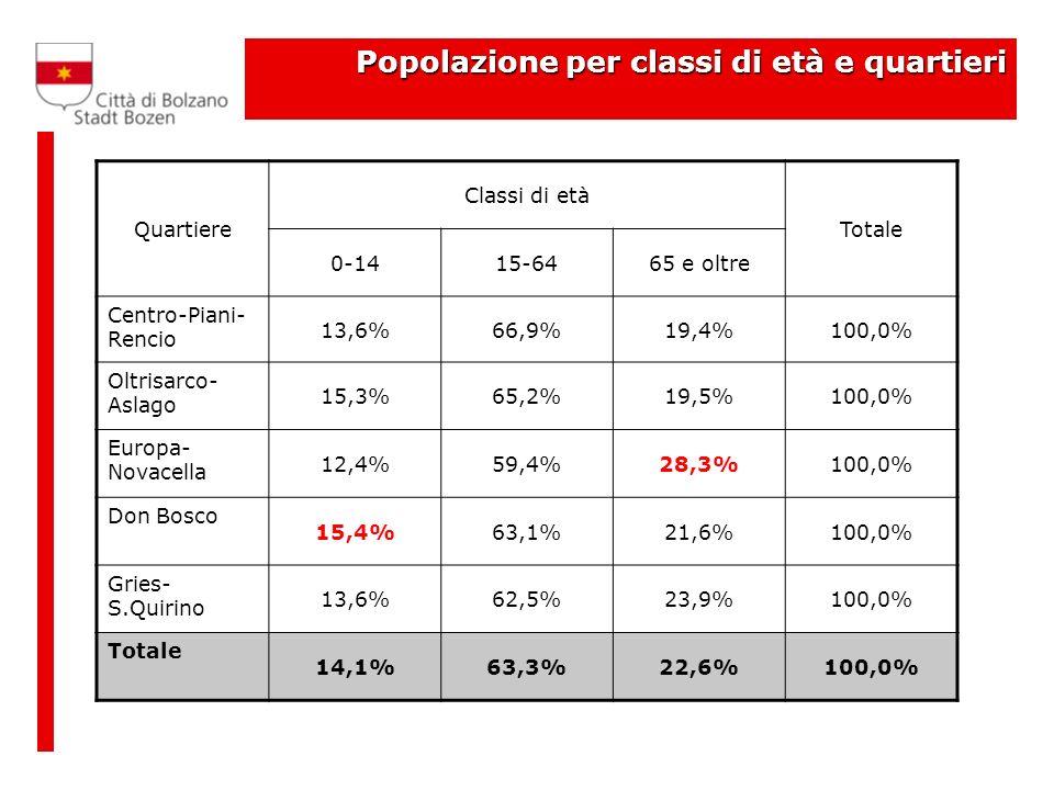 Popolazione per classi di età e quartieri Quartiere Classi di età Totale 0-1415-6465 e oltre Centro-Piani- Rencio 13,6%66,9%19,4%100,0% Oltrisarco- Aslago 15,3%65,2%19,5%100,0% Europa- Novacella 12,4%59,4%28,3%100,0% Don Bosco 15,4%63,1%21,6%100,0% Gries- S.Quirino 13,6%62,5%23,9%100,0% Totale 14,1%63,3%22,6%100,0%