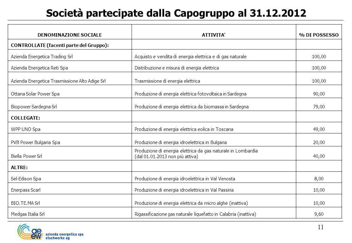 11 Società partecipate dalla Capogruppo al 31.12.2012 DENOMINAZIONE SOCIALEATTIVITA'% DI POSSESSO CONTROLLATE (facenti parte del Gruppo): Azienda Ener