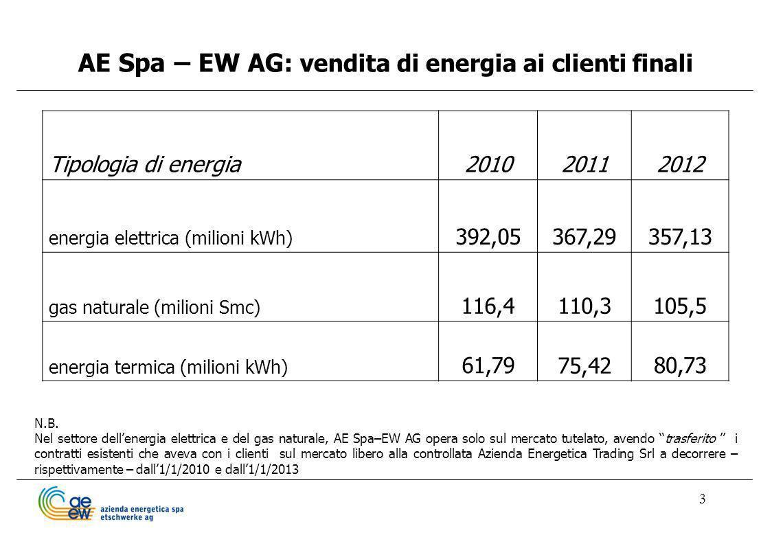 3 AE Spa – EW AG : vendita di energia ai clienti finali Tipologia di energia201020112012 energia elettrica (milioni kWh) 392,05367,29357,13 gas natura