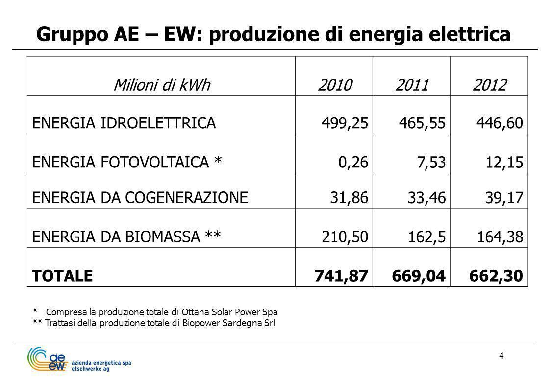4 Gruppo AE – EW: produzione di energia elettrica Milioni di kWh201020112012 ENERGIA IDROELETTRICA499,25465,55446,60 ENERGIA FOTOVOLTAICA *0,26 7,5312