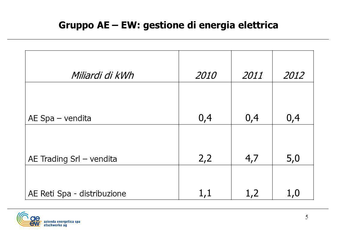5 Gruppo AE – EW: gestione di energia elettrica Miliardi di kWh201020112012 AE Spa – vendita 0,4 AE Trading Srl – vendita 2,24,75,0 AE Reti Spa - dist